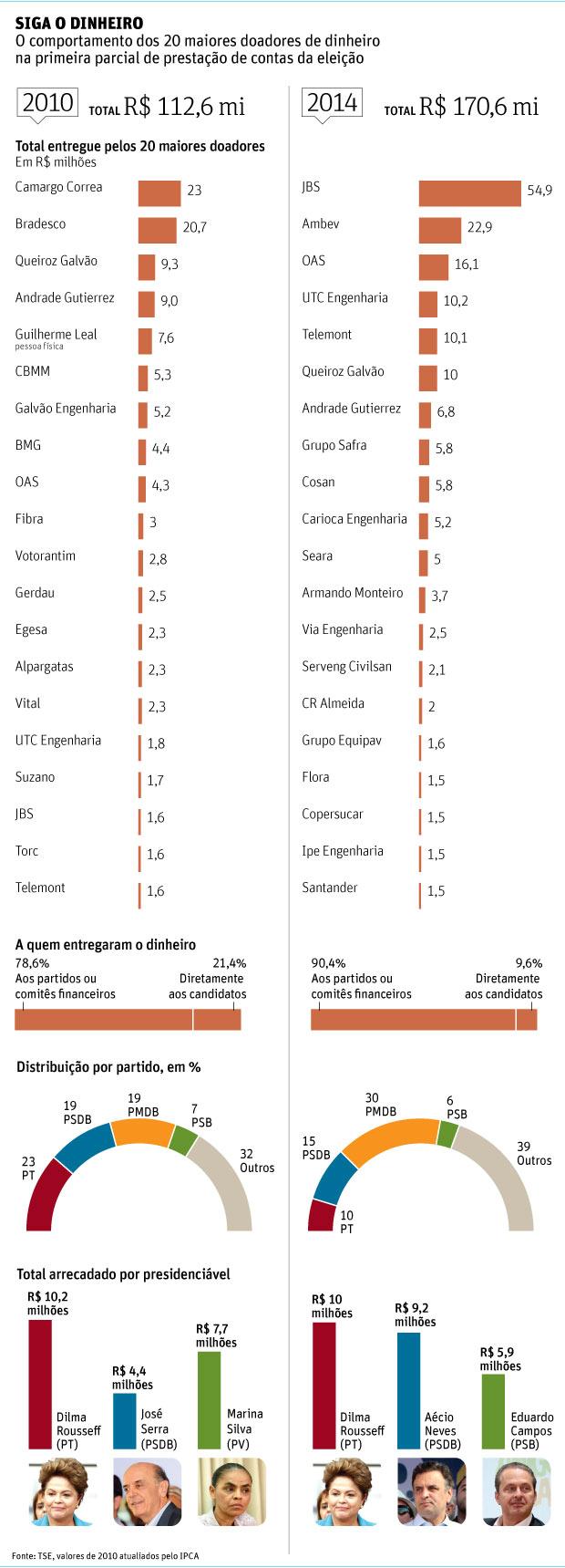 A lista dos maiores doadores publicada pela Folha.