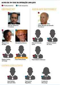Empreiteiros presos, em reprodução da Folha.